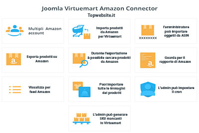 Connetti e sincronizza il tuo eCommerce con AMAZON